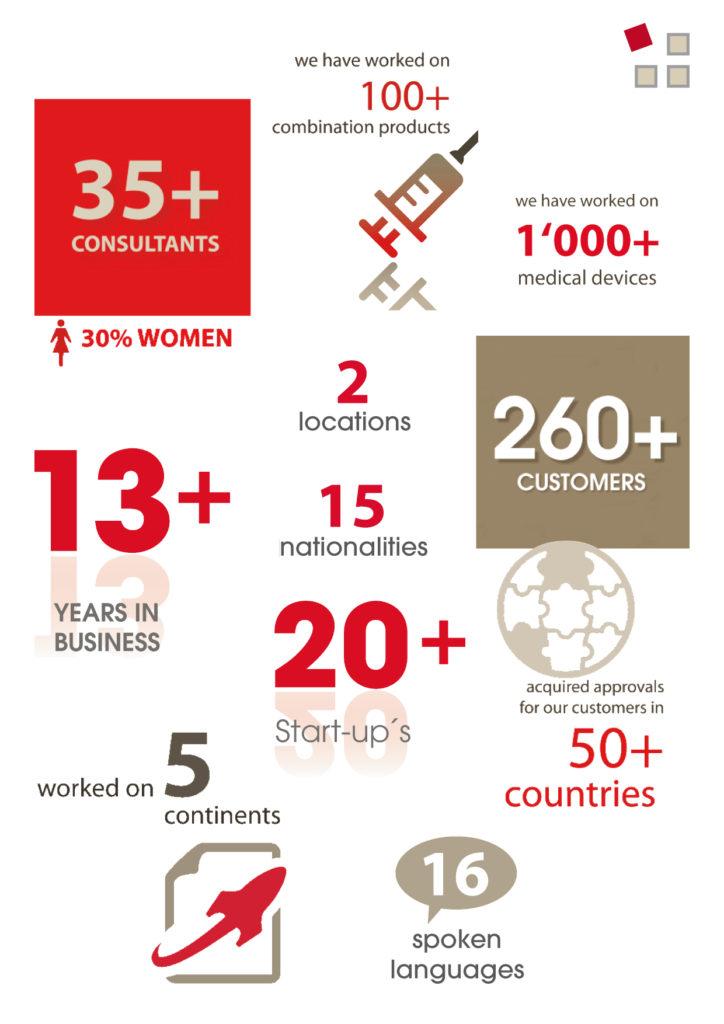 confinis infographic
