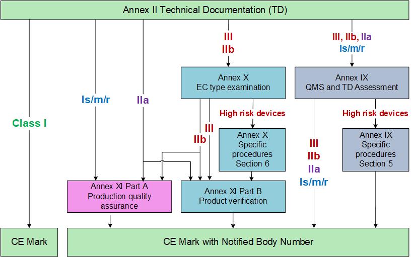 Conformity Assessment Procedure